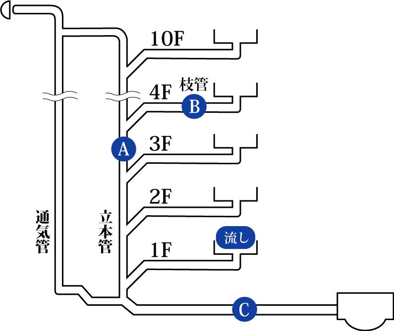 排水管理業務(排水管洗浄)